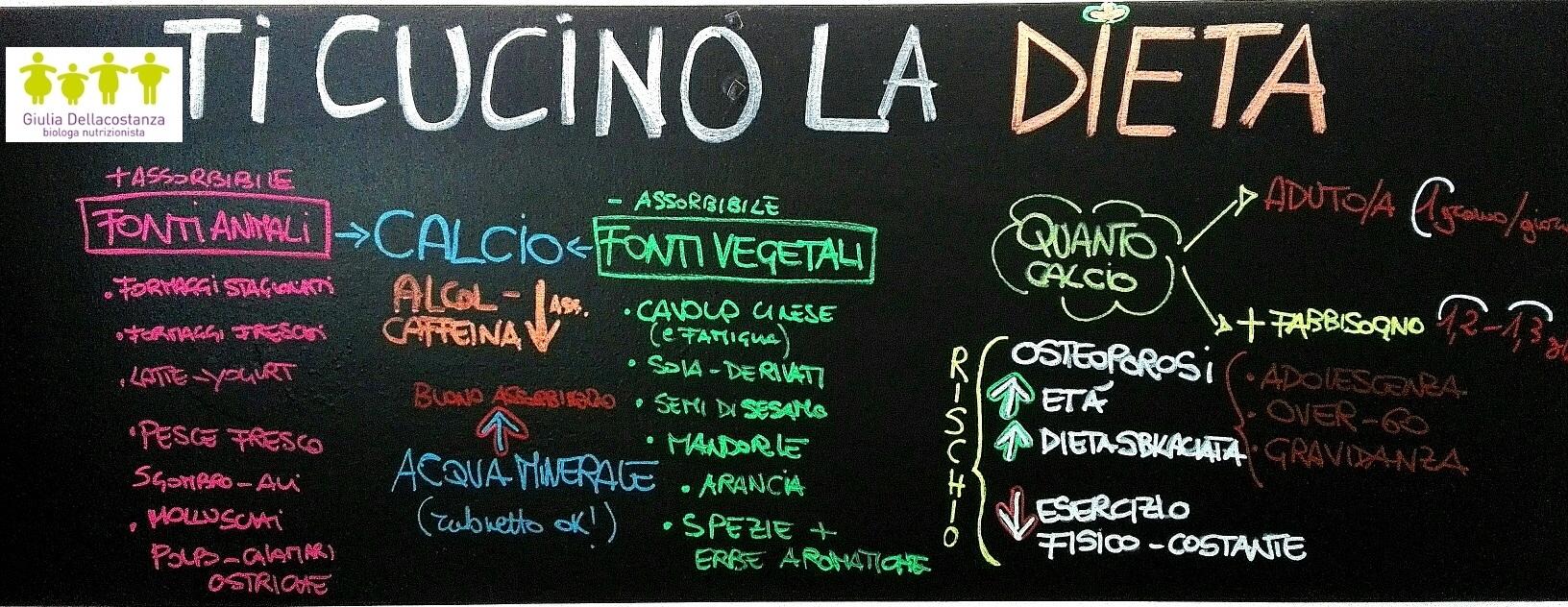 Lavagna appunti - fonti vegetali calcio.