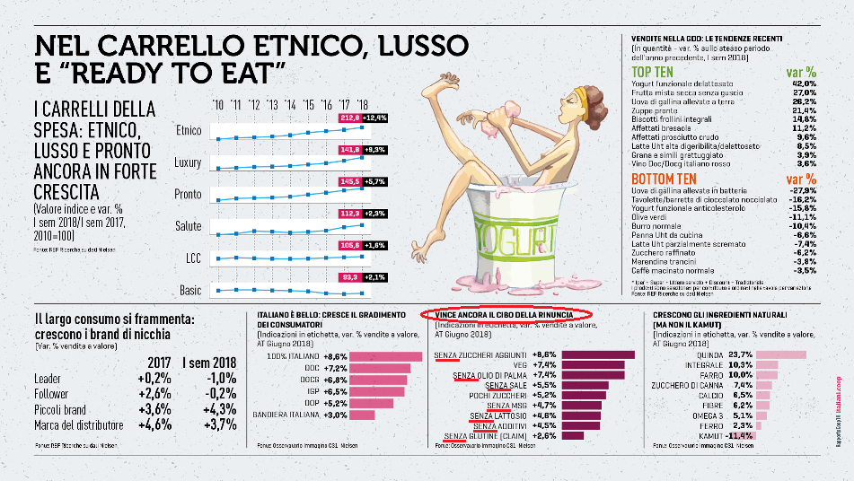 Infografica consumi coop 2018