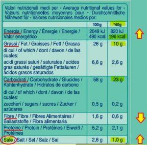 etichetta nutrizionale svela le bugie della pubblicità